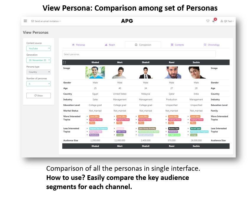 Persona comparison in persona system