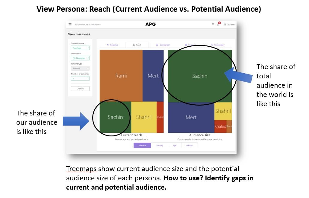 Persona reach gap analysis in persona system